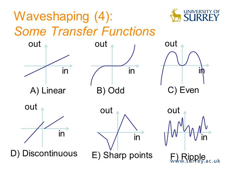 Waveshaping (3): Transfer Function INPUT OUTPUT TRANSFER FUNCTION RESULT CARRIER