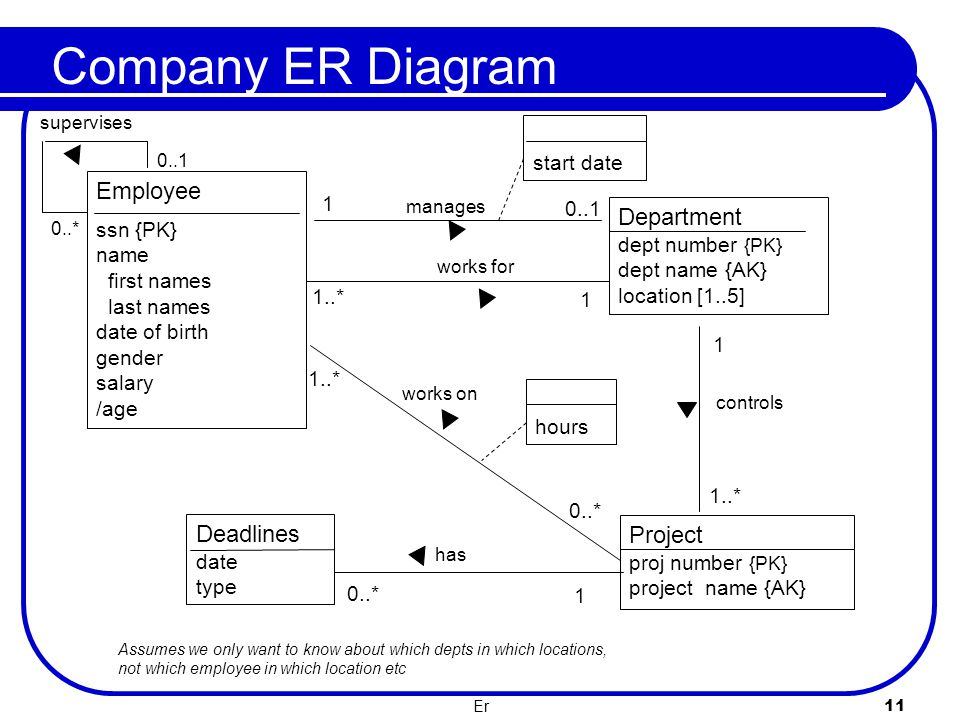 Er 11 Company ER Diagram Assumes we only want to know about which depts in which locations, not which employee in which location etc Department dept n