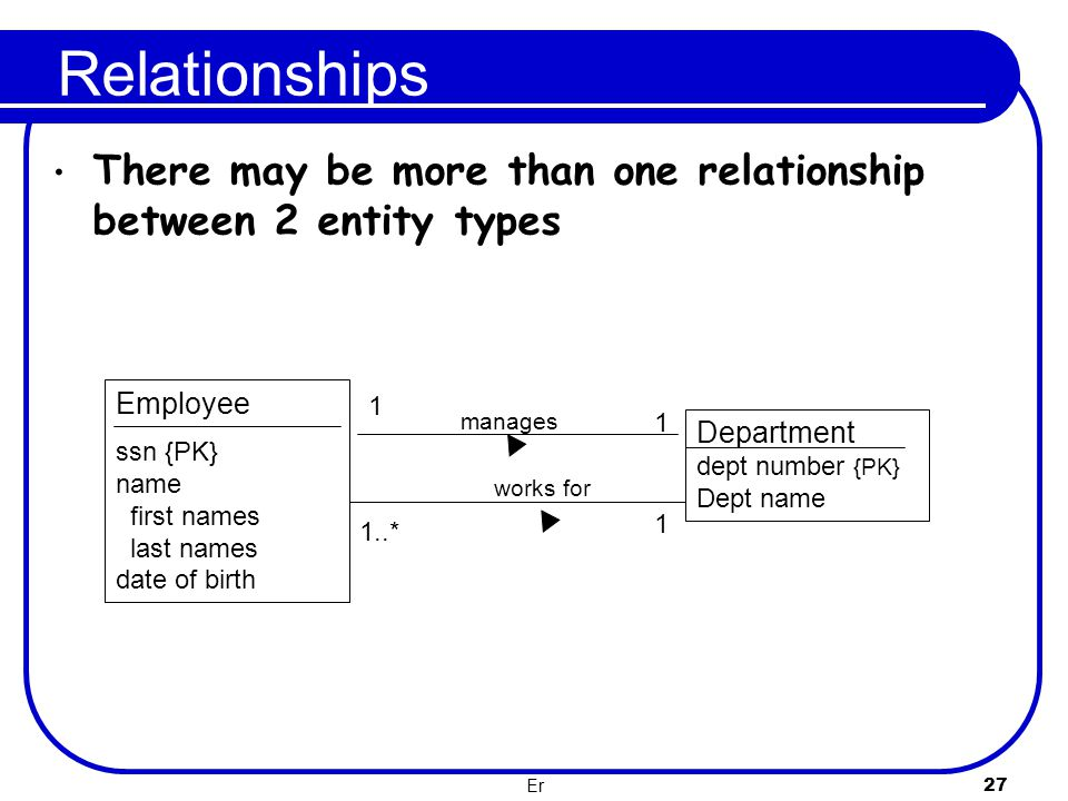 Er 27 Relationships There may be more than one relationship between 2 entity types Department dept number {PK} Dept name Employee ssn {PK} name first