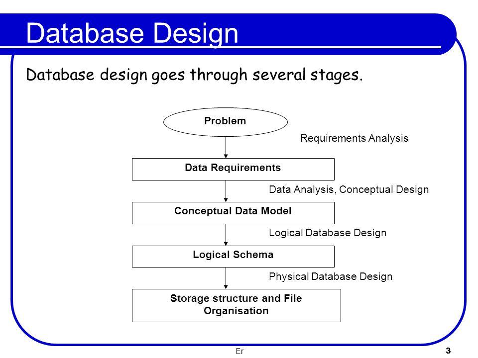 Er 3 Database Design Database design goes through several stages. Physical Database Design Logical Database Design Data Analysis, Conceptual Design Pr