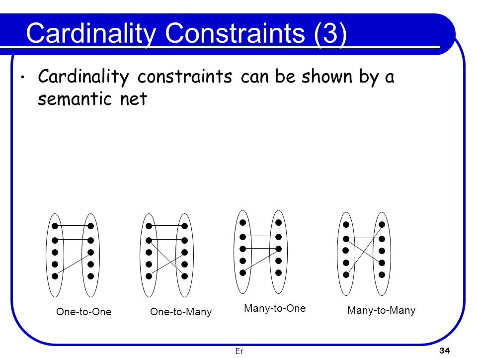 Er 34 Cardinality Constraints (3) One-to-OneOne-to-ManyMany-to-OneMany-to-Many Cardinality constraints can be shown by a semantic net