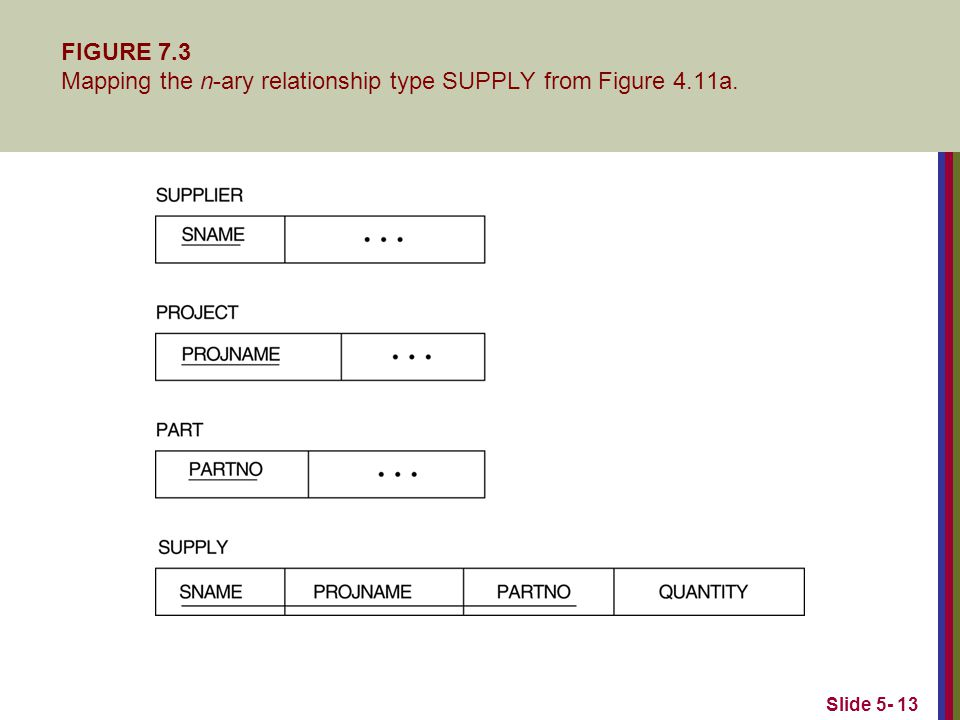Slide 5- 13 FIGURE 7.3 Mapping the n-ary relationship type SUPPLY from Figure 4.11a.