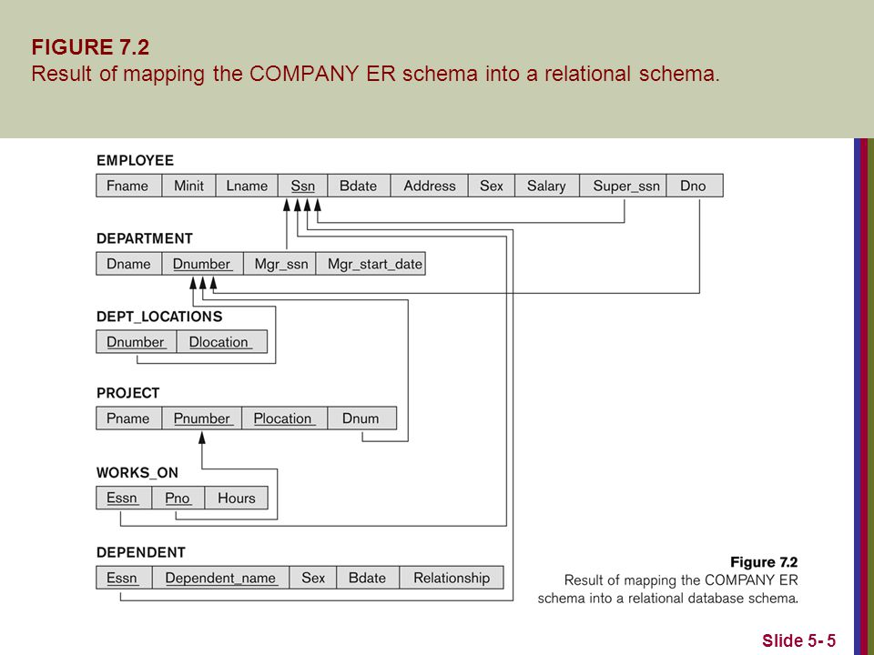Slide 5- 5 FIGURE 7.2 Result of mapping the COMPANY ER schema into a relational schema.