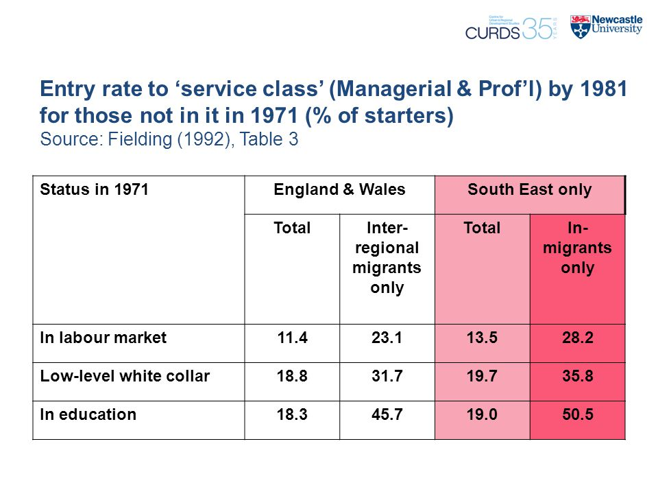 Entry rate to 'service class' (Managerial & Prof'l) by 1981 for those not in it in 1971 (% of starters) Source: Fielding (1992), Table 3 Status in 1971England & WalesSouth East only TotalInter- regional migrants only TotalIn- migrants only In labour market11.423.113.528.2 Low-level white collar18.831.719.735.8 In education18.345.719.050.5