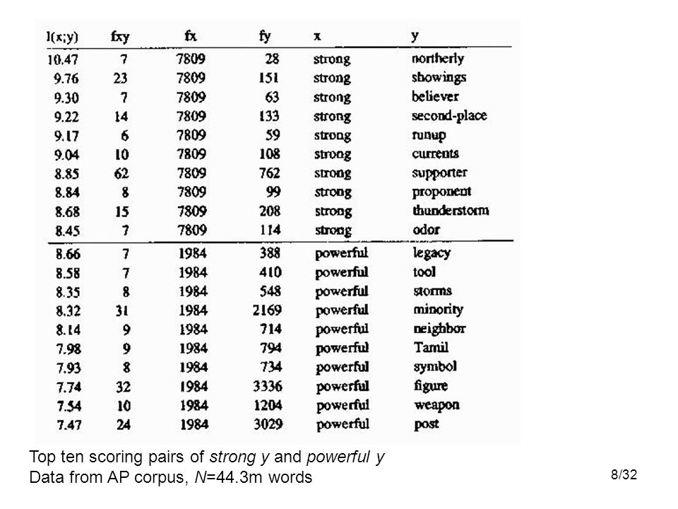 8/32 Top ten scoring pairs of strong y and powerful y Data from AP corpus, N=44.3m words
