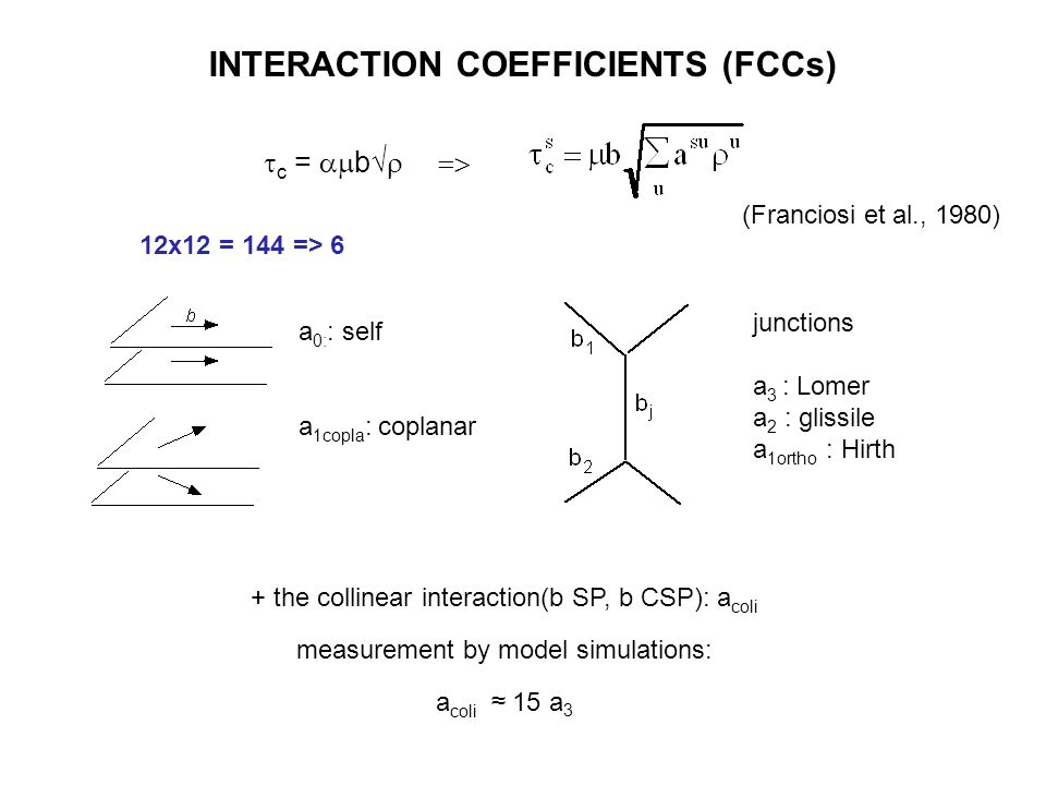 INTERACTION COEFFICIENTS (FCCs) a 0: : self a 1copla : coplanar junctions a 3 : Lomer a 2 : glissile a 1ortho : Hirth + the collinear interaction(b SP
