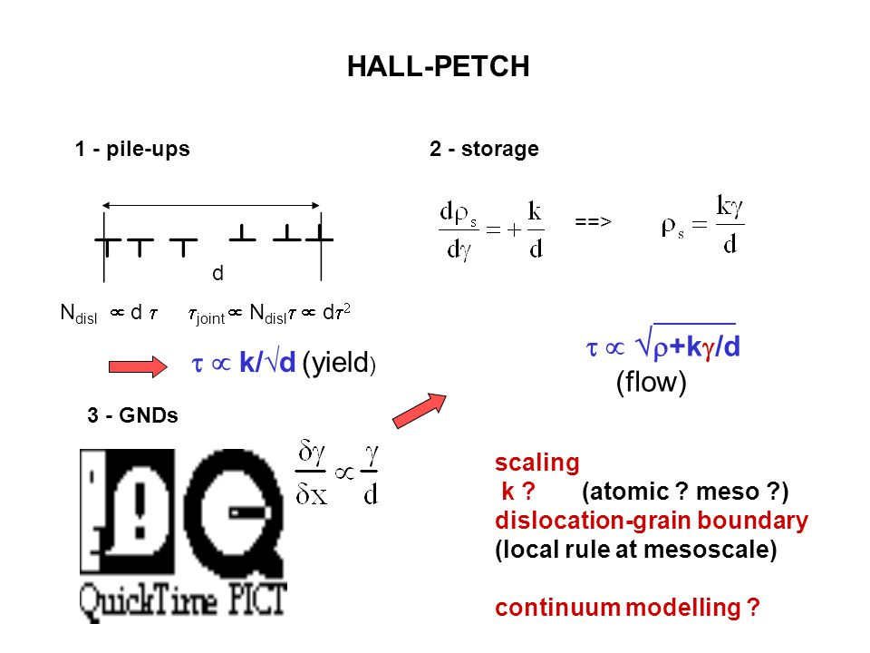 HALL-PETCH scaling k ?(atomic ? meso ?) dislocation-grain boundary (local rule at mesoscale) continuum modelling ? 1 - pile-ups d N disl  d   