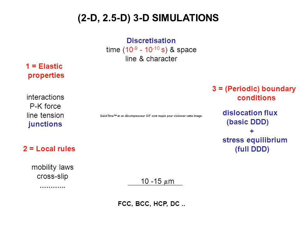 interactions P-K force line tension junctions mobility laws cross-slip............ (2-D, 2.5-D) 3-D SIMULATIONS dislocation flux (basic DDD) + stress