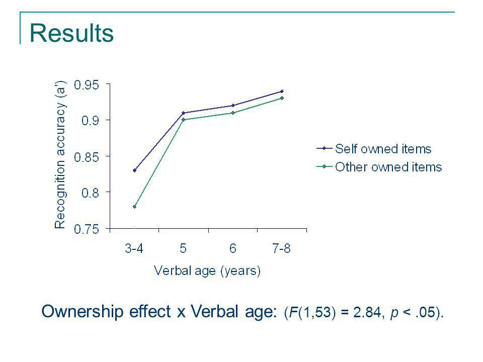 Ownership effect x Verbal age: (F(1,53) = 2.84, p <.05).