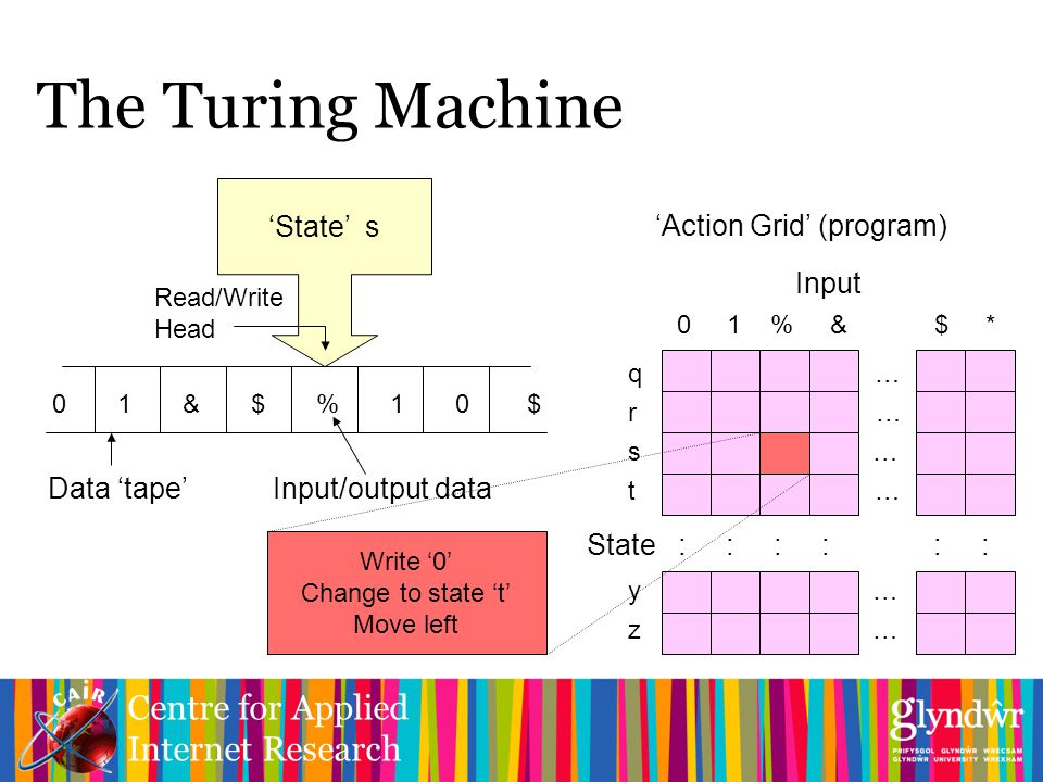 Centre for Applied Internet Research q … r … s … t … y … z … The Turing Machine 'State' s Read/Write Head 0 1 & $ % 1 0 $ Data 'tape' Input/output data 0 1 % & $ * Input 'Action Grid' (program) State : : : : : : Write '0' Change to state 't' Move left