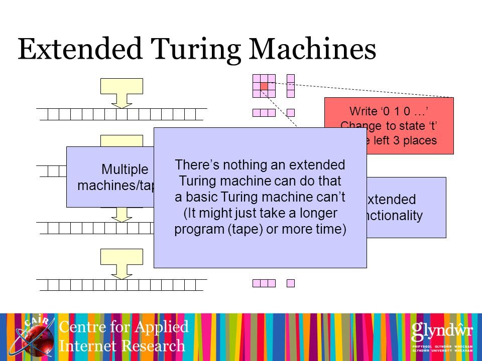 Centre for Applied Internet Research Extended Turing Machines Multiple machines/tapes Multiple Action grids Write '0 1 0 …' Change to state 't' Move left 3 places Extended functionality There's nothing an extended Turing machine can do that a basic Turing machine can't (It might just take a longer program (tape) or more time)