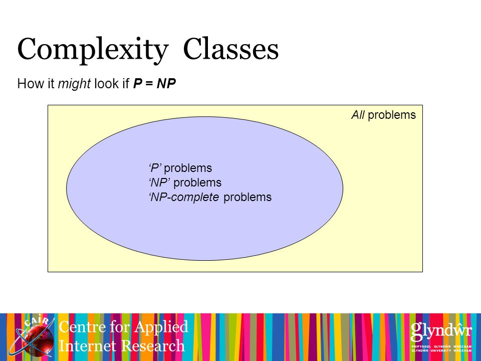 Centre for Applied Internet Research How it might look if P = NP Complexity Classes All problems 'P' problems 'NP' problems 'NP-complete problems