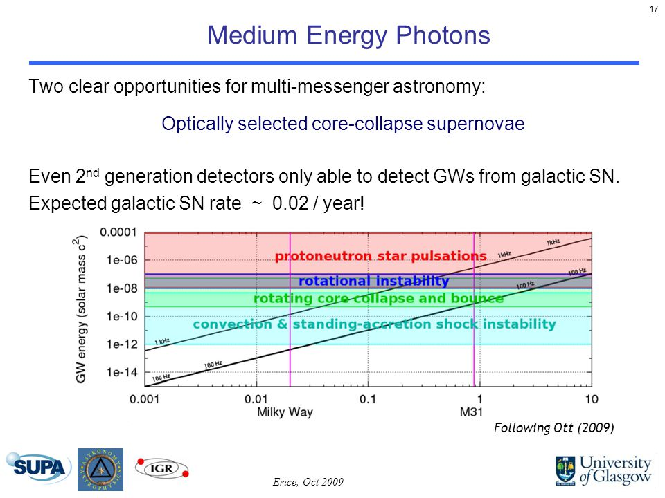 17 Medium Energy Photons Erice, Oct 2009 Two clear opportunities for multi-messenger astronomy: Optically selected core-collapse supernovae Even 2 nd generation detectors only able to detect GWs from galactic SN.