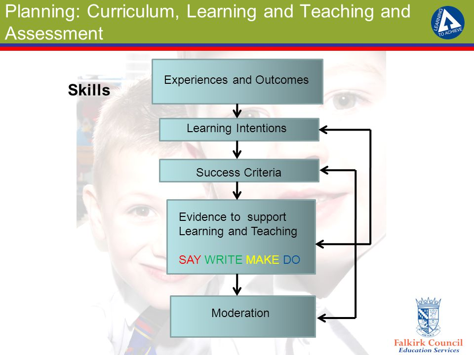Planning: Curriculum, Learning and Teaching and Assessment Experiences and Outcomes Learning Intentions Success Criteria Evidence to support Learning