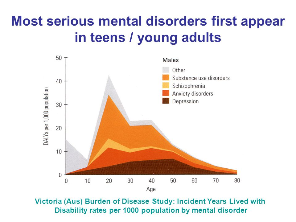Victoria (Aus) Burden of Disease Study: Incident Years Lived with Disability rates per 1000 population by mental disorder Most serious mental disorders first appear in teens / young adults