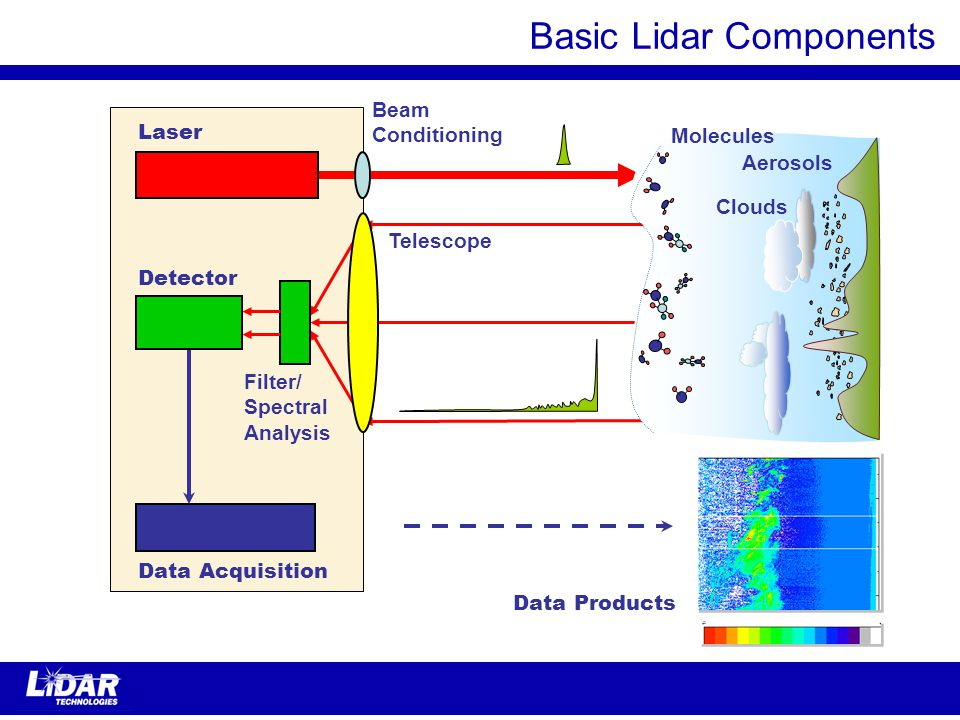 Laser Beam Conditioning Telescope Detector Filter/ Spectral Analysis Data Acquisition Clouds Data Products Aerosols Molecules Basic Lidar Components