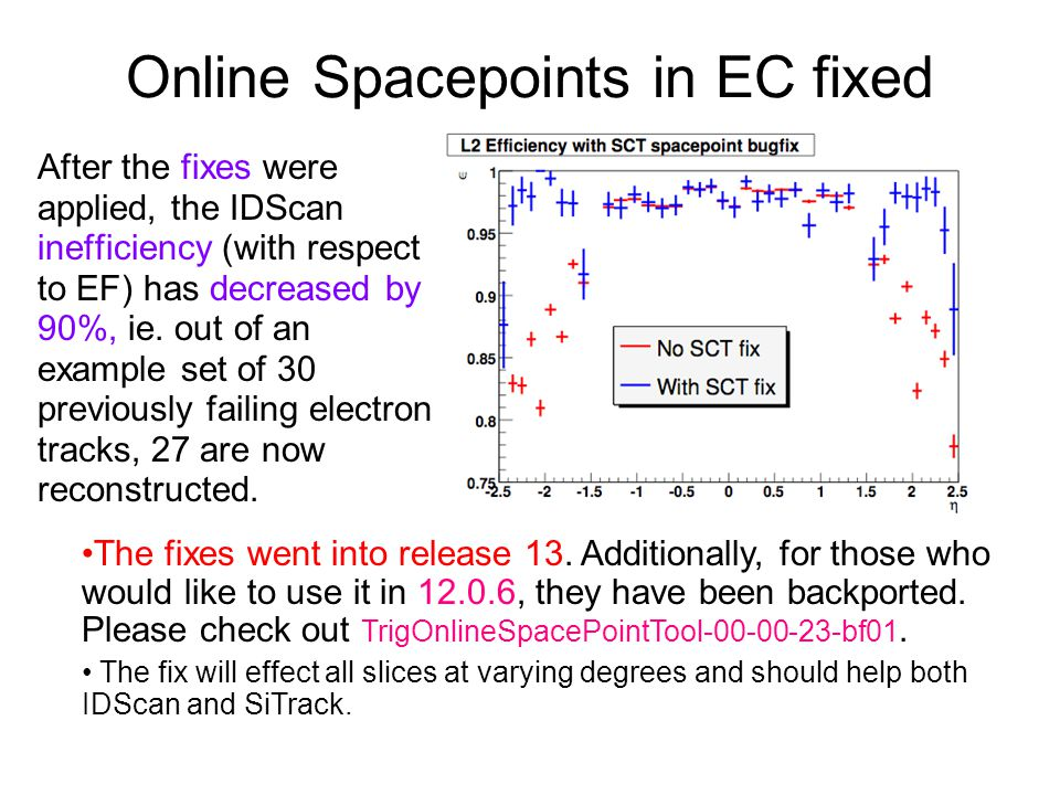 Online Spacepoints in EC fixed After the fixes were applied, the IDScan inefficiency (with respect to EF) has decreased by 90%, ie. out of an example