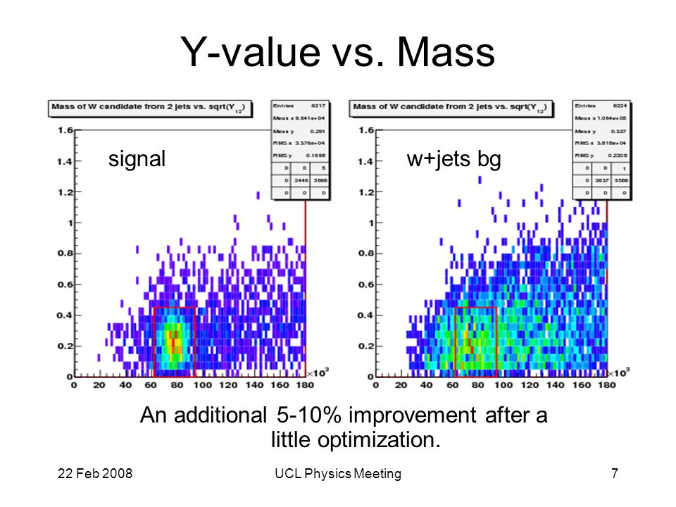 22 Feb 2008UCL Physics Meeting8 Central Jet Veto Significant discrepancy between fast and full sim in the central jet veto efficiency: ~98% vs.