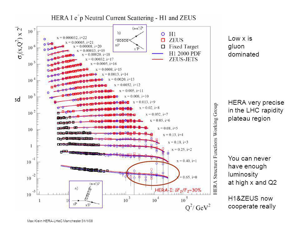 Max Klein HERA-LHeC Manchester 31/1/08 The beautiful f2 Low x is gluon dominated HERA very precise in the LHC rapidity plateau region You can never have enough luminosity at high x and Q2 H1&ZEUS now cooperate really