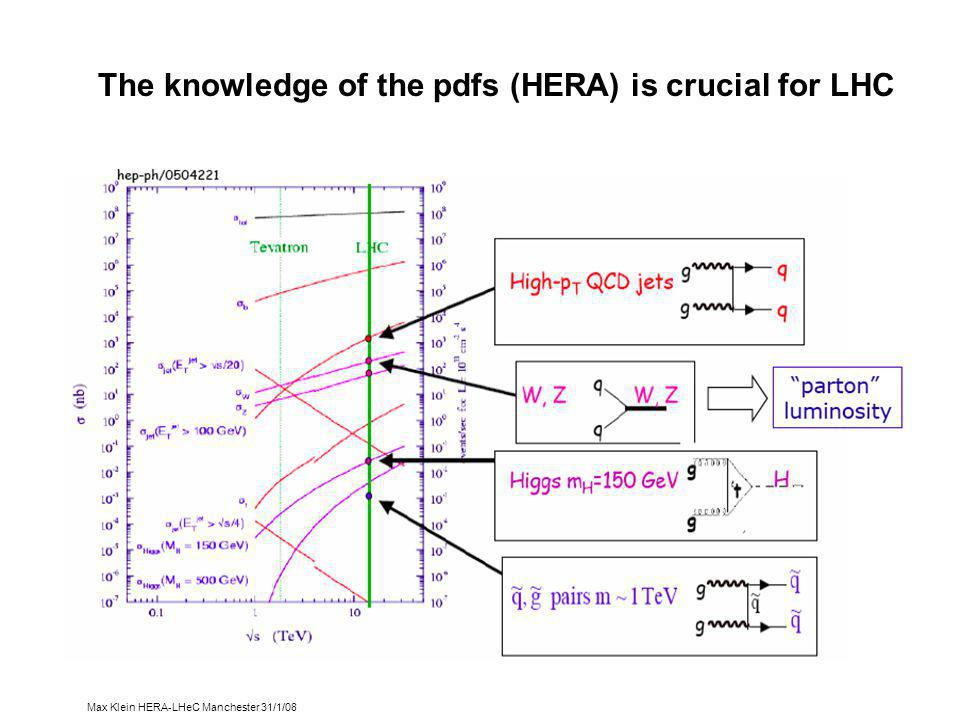 Max Klein HERA-LHeC Manchester 31/1/08 The knowledge of the pdfs (HERA) is crucial for LHC