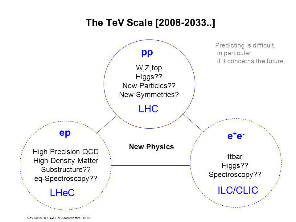 Max Klein HERA-LHeC Manchester 31/1/08 The TeV Scale [2008-2033..] W,Z,top Higgs .