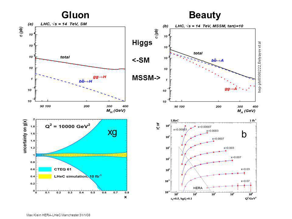 Max Klein HERA-LHeC Manchester 31/1/08 xg Gluon Beauty b hep-ph/0508222, Belyayev et al Higgs <-SM MSSM->