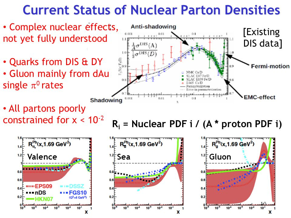 Current Status of Nuclear Parton Densities [Existing DIS data] R i = Nuclear PDF i / (A * proton PDF i) ValenceSeaGluon Complex nuclear effects, not yet fully understood Quarks from DIS & DY Gluon mainly from dAu single  0 rates All partons poorly constrained for x < 10 -2 10
