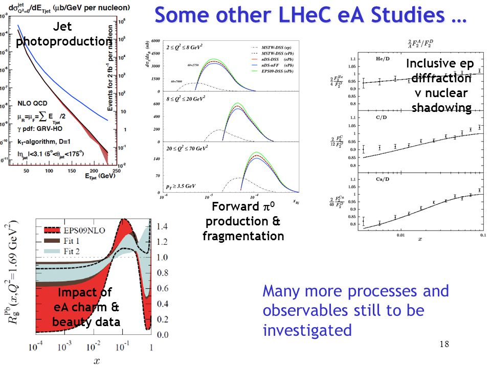 Some other LHeC eA Studies … Impact of eA charm & beauty data Forward  0 production & fragmentation Jet photoproduction Inclusive ep diffraction v nu