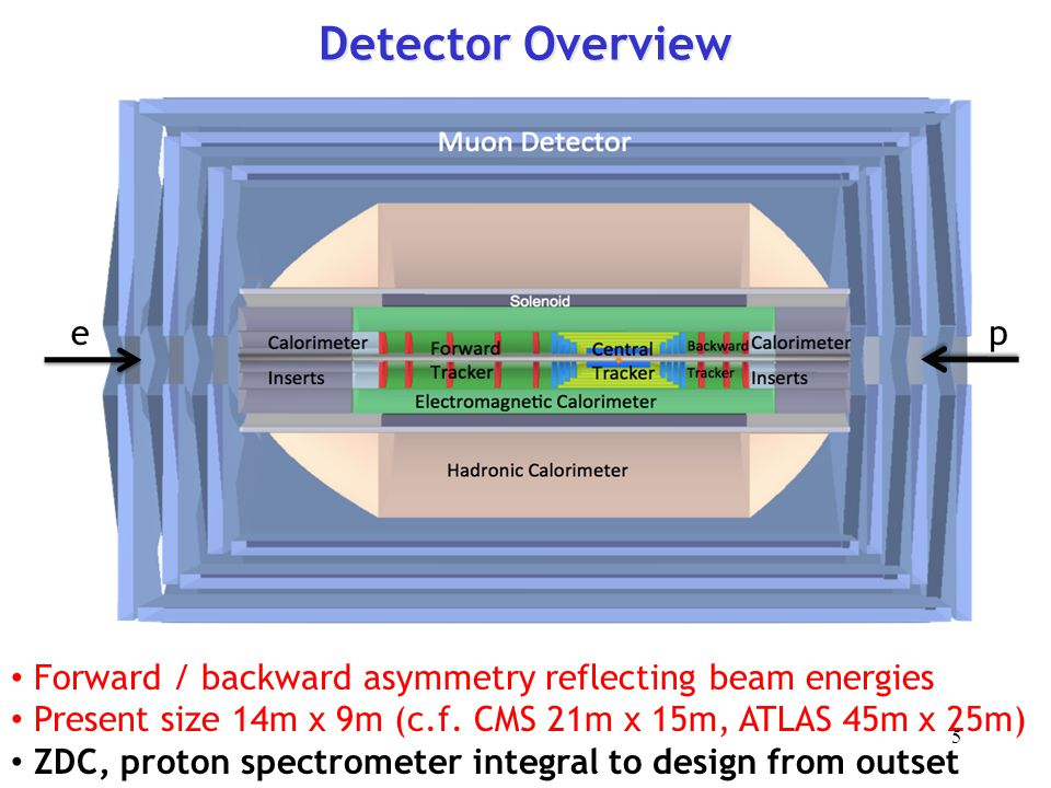 Detector Overview ep Forward / backward asymmetry reflecting beam energies Present size 14m x 9m (c.f. CMS 21m x 15m, ATLAS 45m x 25m) ZDC, proton spe