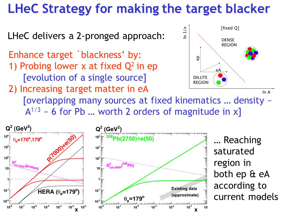 LHeC Strategy for making the target blacker Enhance target `blackness' by: 1) Probing lower x at fixed Q 2 in ep [evolution of a single source] 2) Inc