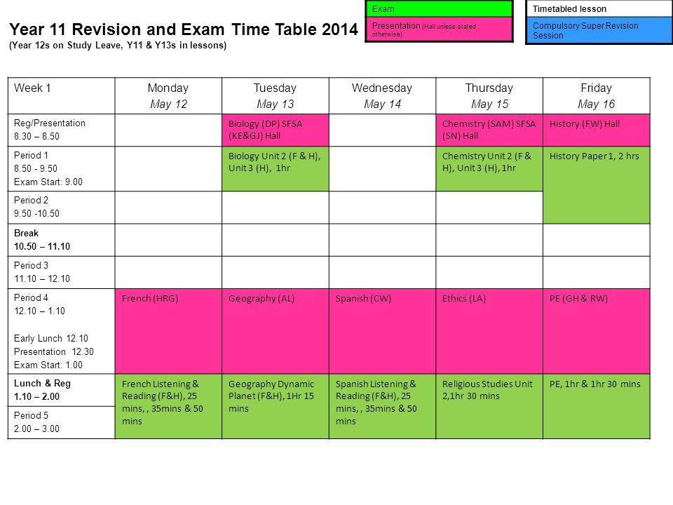 Year 11 Revision and Exam Time Table 2014 (Year 12s on Study Leave, Y11 & Y13s in lessons) Exam Presentation (Hall unless stated otherwise) Timetabled lesson Compulsory Super Revision Session Week 1Monday May 12 Tuesday May 13 Wednesday May 14 Thursday May 15 Friday May 16 Reg/Presentation 8.30 – 8.50 Biology (DP) SFSA (KE&GJ) Hall Chemistry (SAM) SFSA (SN) Hall History (FW) Hall Period Exam Start: 9.00 Biology Unit 2 (F & H), Unit 3 (H), 1hr Chemistry Unit 2 (F & H), Unit 3 (H), 1hr History Paper 1, 2 hrs Period Break – Period – Period – 1.10 Early Lunch Presentation Exam Start: 1.00 French (HRG)Geography (AL)Spanish (CW)Ethics (LA)PE (GH & RW) Lunch & Reg 1.10 – 2.00 French Listening & Reading (F&H), 25 mins,, 35mins & 50 mins Geography Dynamic Planet (F&H), 1Hr 15 mins Spanish Listening & Reading (F&H), 25 mins,, 35mins & 50 mins Religious Studies Unit 2,1hr 30 mins PE, 1hr & 1hr 30 mins Period – 3.00