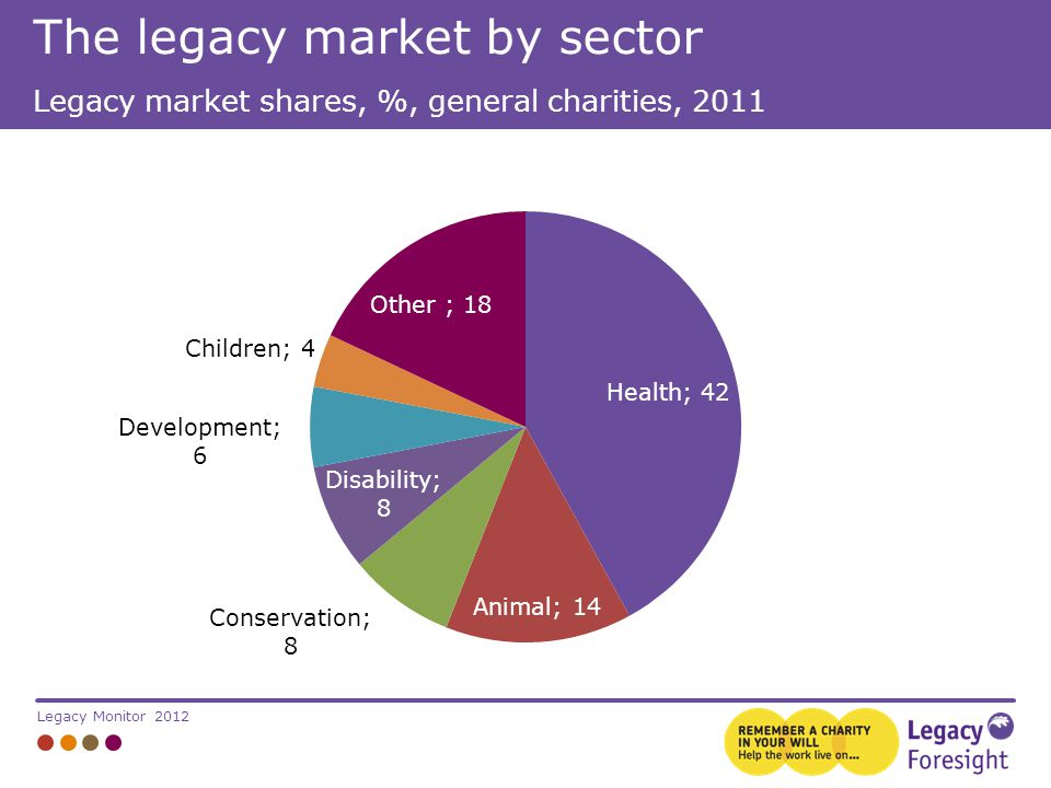Legacy Monitor 2012 Legacy market shares, %, general charities, 2011 The legacy market by sector
