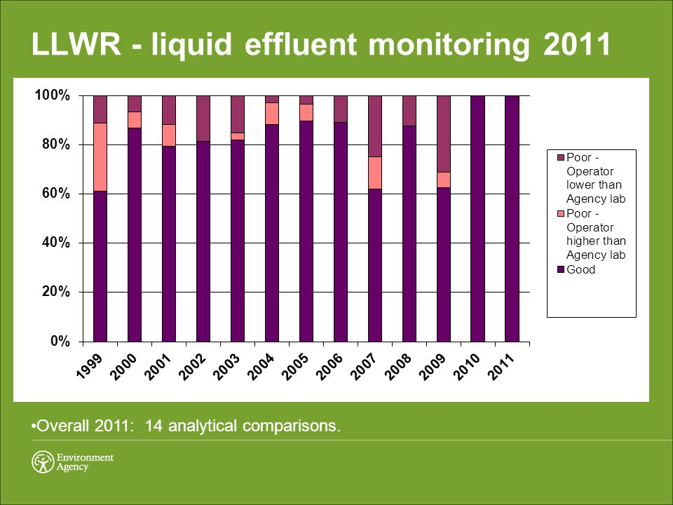 LLWR - liquid effluent monitoring 2011 Overall 2011: 14 analytical comparisons.