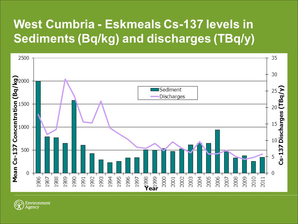 West Cumbria - Eskmeals Cs-137 levels in Sediments (Bq/kg) and discharges (TBq/y)