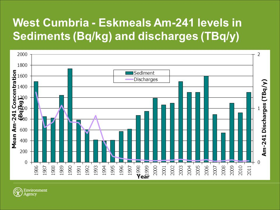 West Cumbria - Eskmeals Am-241 levels in Sediments (Bq/kg) and discharges (TBq/y)