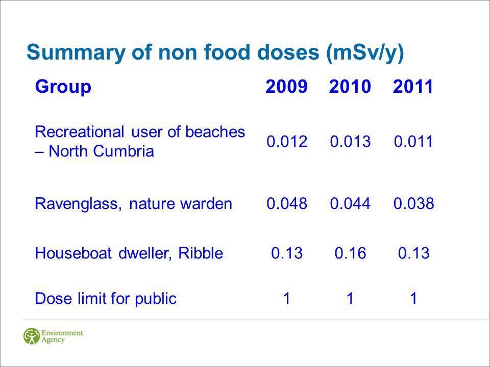 Summary of non food doses (mSv/y) Group200920102011 Recreational user of beaches – North Cumbria 0.0120.0130.011 Ravenglass, nature warden0.0480.0440.