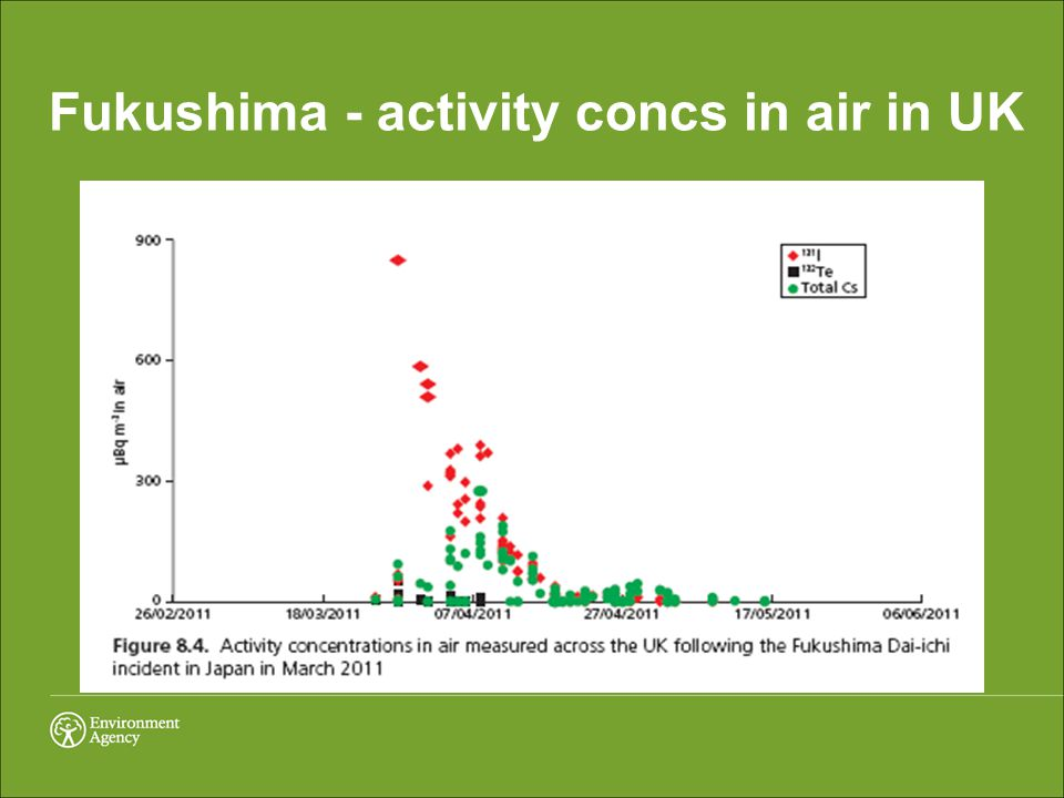 Fukushima - activity concs in air in UK