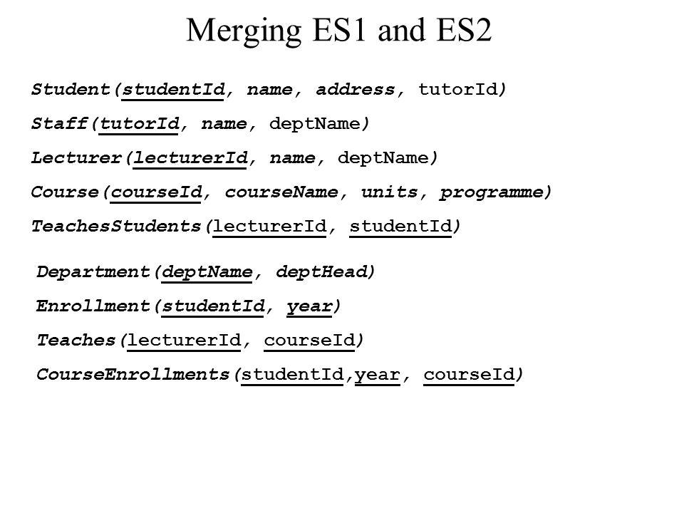 Improving the merged schema Student(studentId, name, address, tutorId) Staff(tutorId, name, deptName) Lecturer(lecturerId, name, deptName) Course(courseId, courseName, units, programme) TeachesStudents(lecturerId, studentId) Department(deptName, deptHead) Teaches(lecturerId, courseId) CourseEnrollments(studentId,year, courseId)