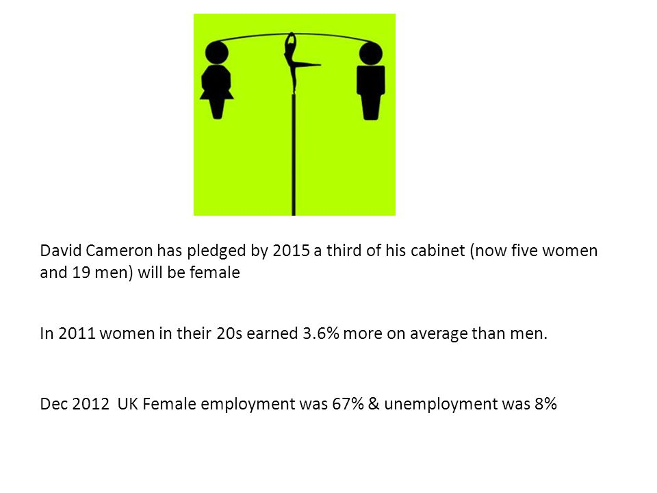 David Cameron has pledged by 2015 a third of his cabinet (now five women and 19 men) will be female In 2011 women in their 20s earned 3.6% more on average than men.
