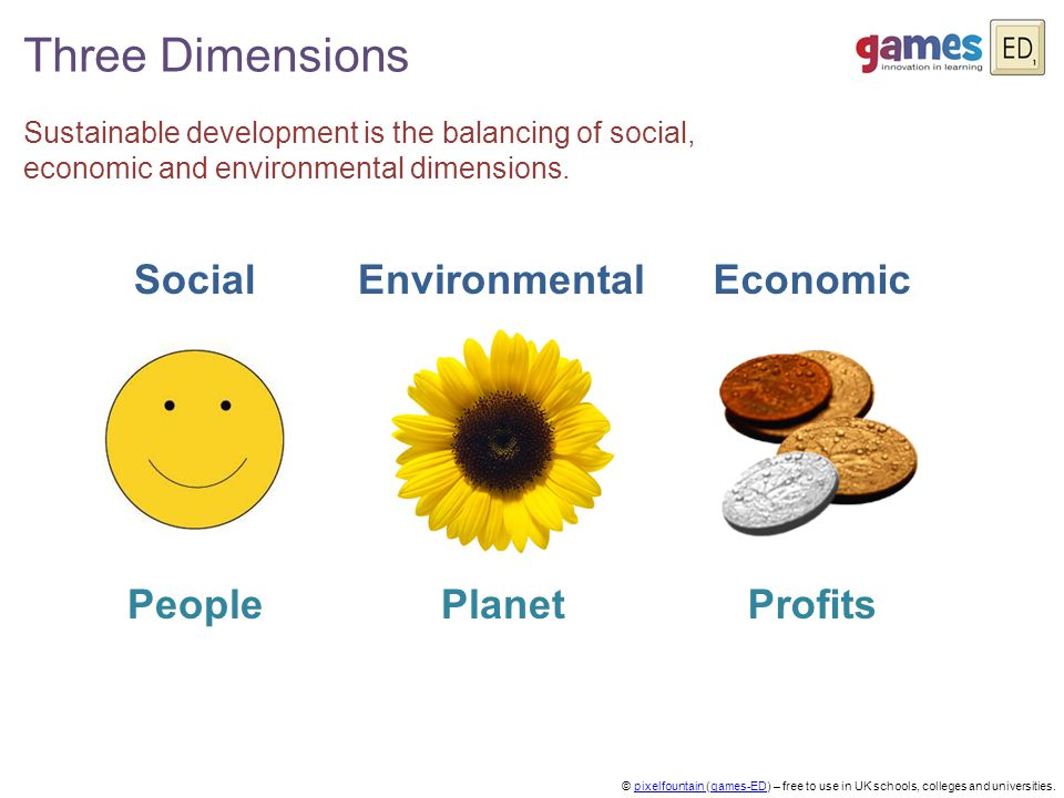Three Dimensions Social Sustainable development is the balancing of social, economic and environmental dimensions.