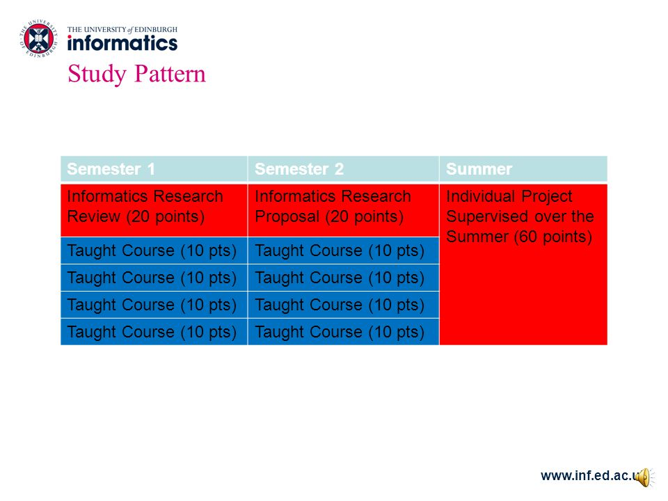 www.inf.ed.ac.uk Study Pattern Semester 1Semester 2Summer Informatics Research Review (20 points) Informatics Research Proposal (20 points) Individual Project Supervised over the Summer (60 points) Taught Course (10 pts)