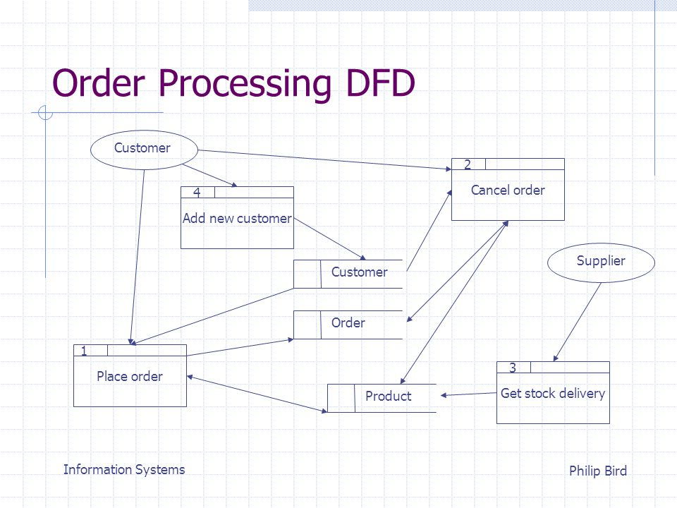 Information Systems Philip Bird Order Processing DFD Place order Product Customer Add new customer Order Customer Supplier Get stock delivery Cancel order 3 2 1 4
