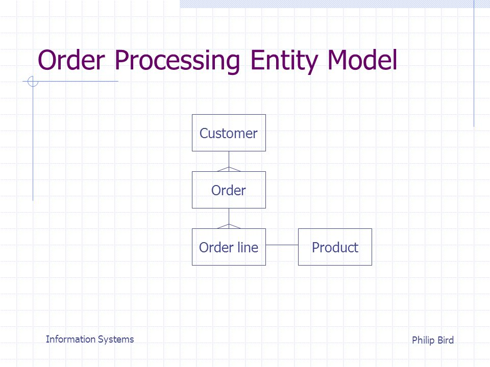 Information Systems Philip Bird Entity Function Matrix Place order Product Customer Add new customer Order Customer Supplier Get stock delivery Cancel order 3 2 1 4 Process Process 1 Place order 2 Cancel order 3 Get stock delivery 4 Add new customer