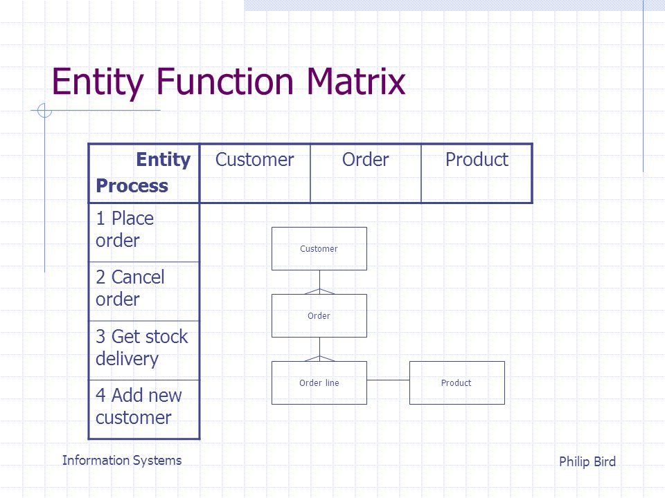 Information Systems Philip Bird Entity Function Matrix Entity Process CustomerOrderProduct 1 Place order 2 Cancel order 3 Get stock delivery 4 Add new customer RC M RD M M C