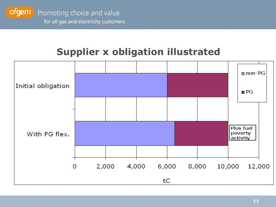 11 Supplier x obligation illustrated