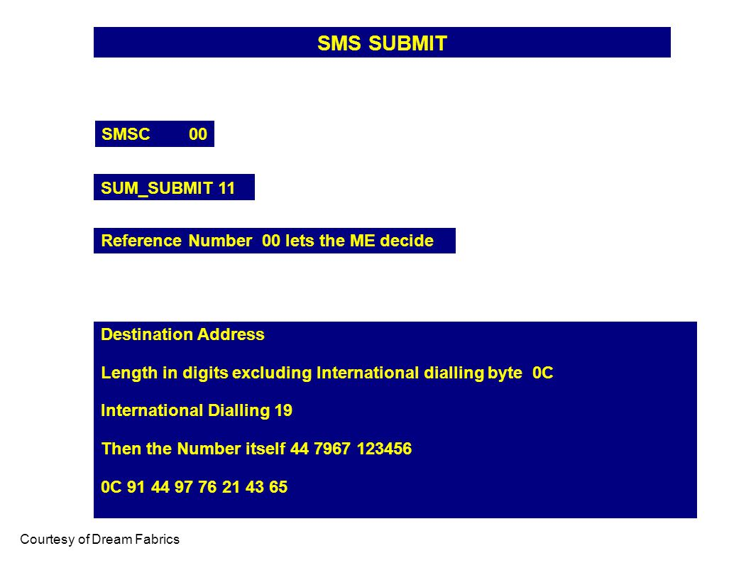 SMS SUBMIT SMSC 00 SUM_SUBMIT 11 Courtesy of Dream Fabrics Reference Number 00 lets the ME decide Destination Address Length in digits excluding Inter