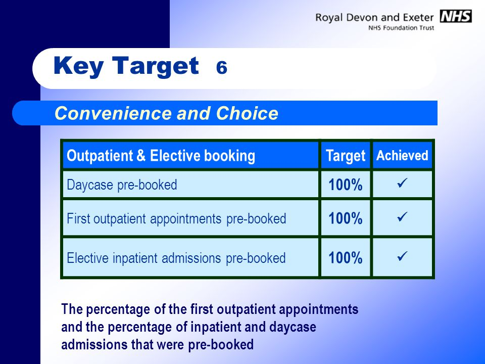 Key Target 6 Convenience and Choice Outpatient & Elective bookingTarget Achieved Daycase pre-booked 100% First outpatient appointments pre-booked 100% Elective inpatient admissions pre-booked 100% The percentage of the first outpatient appointments and the percentage of inpatient and daycase admissions that were pre-booked