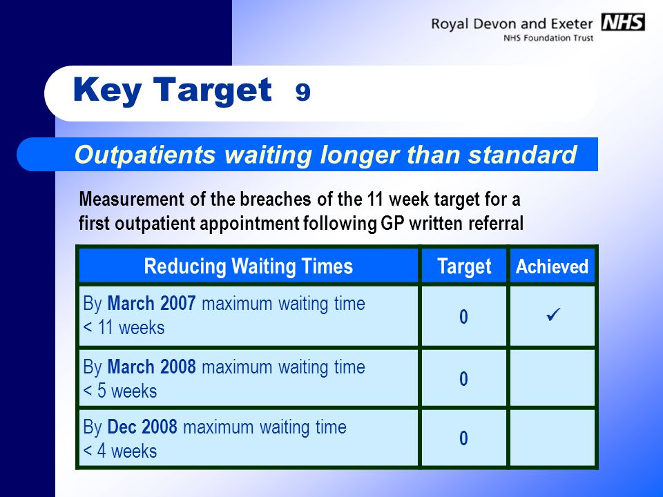 Key Target 9 Outpatients waiting longer than standard Reducing Waiting TimesTarget Achieved By March 2007 maximum waiting time < 11 weeks 0 By March 2