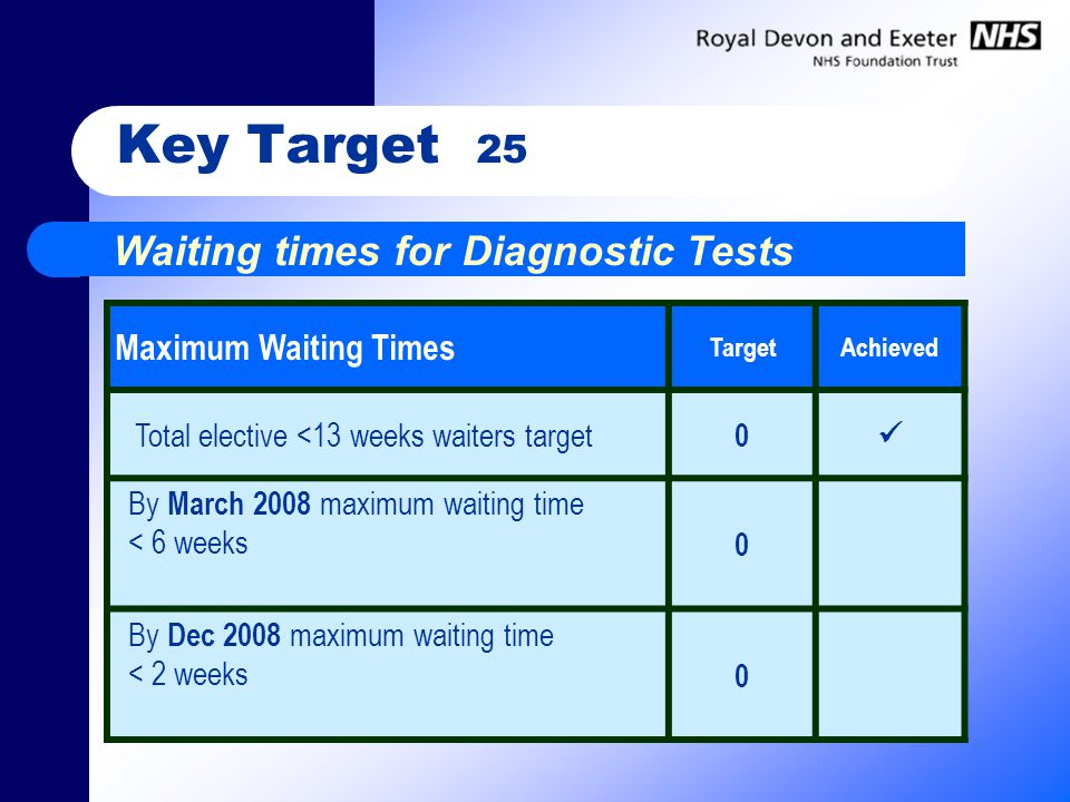 Key Target 25 Waiting times for Diagnostic Tests Maximum Waiting Times TargetAchieved Total elective <13 weeks waiters target 0 By March 2008 maximum waiting time < 6 weeks 0 By Dec 2008 maximum waiting time < 2 weeks 0