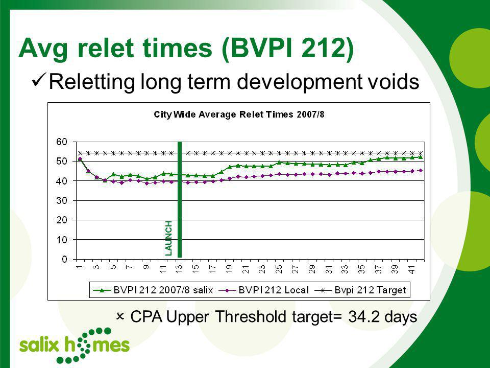 Avg relet times (BVPI 212) LAUNCH Reletting long term development voids  CPA Upper Threshold target= 34.2 days